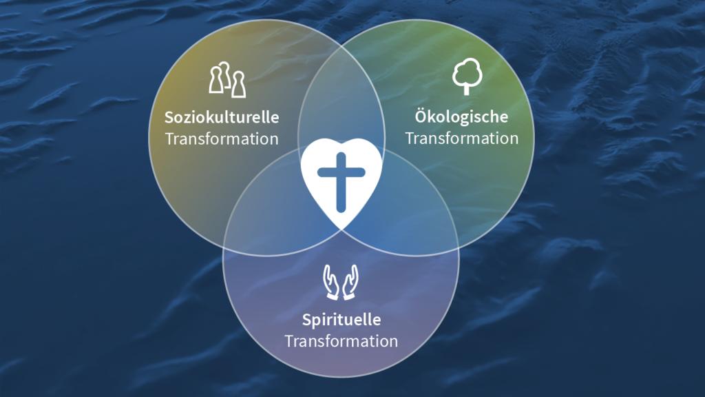 Die drei thematischen Säulen der Evangelischen Akademie Wittenberg